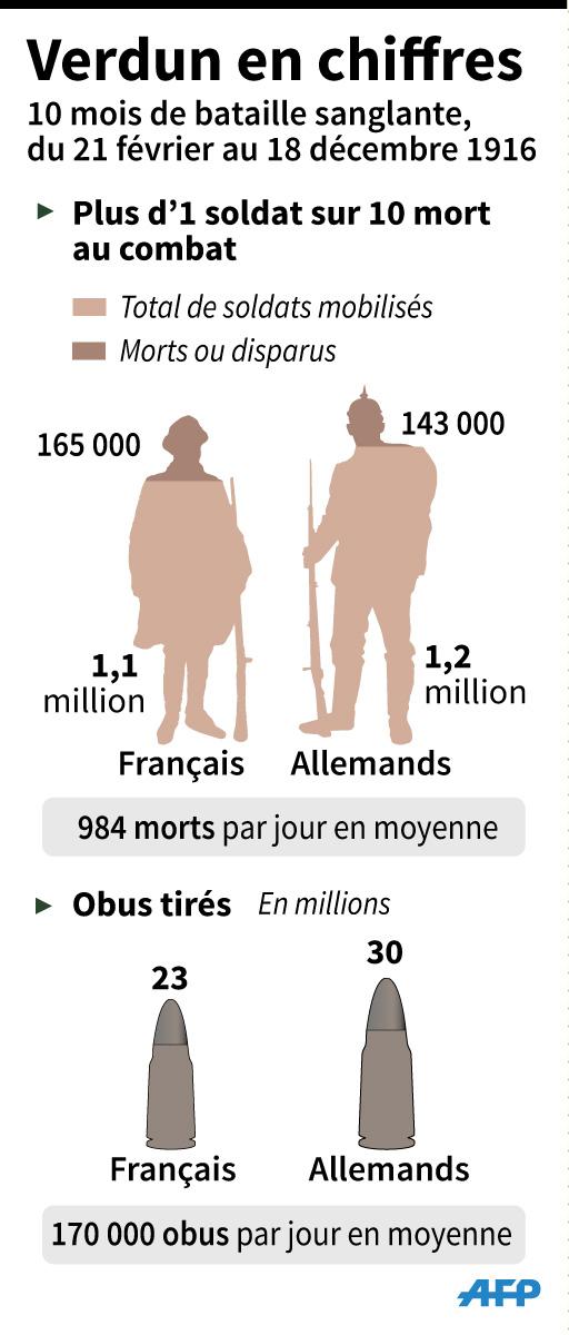 Chiffres-clés des hommes tués et obus tirés durant la sanglante bataille de Verdun lors de la Première Guerre mondiale